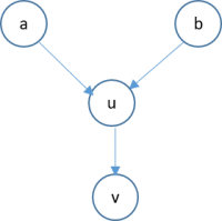 Bayesian Belief Network-illustration