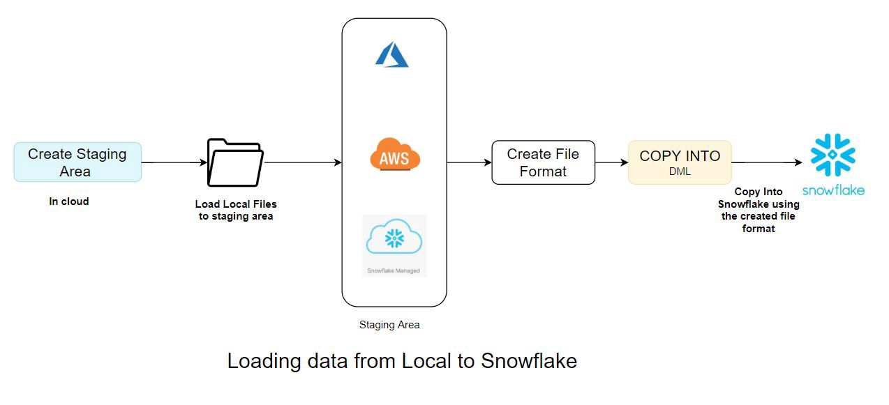 Loading Data from Local to Snowflake