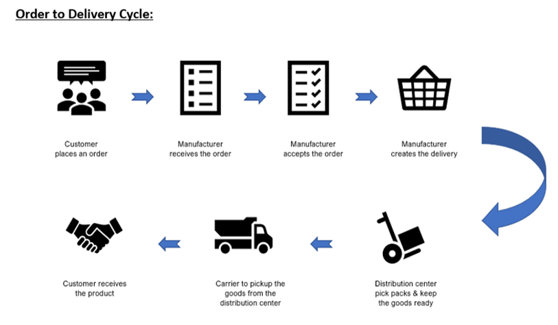 order to delivery cycle
